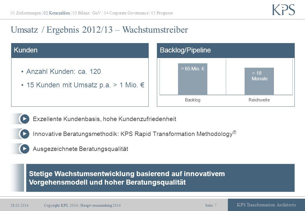 Seite KPS Transformation Architects Umsatz / Ergebnis 2012/13 – Wachstumstreiber > 40 Mio. > 12 Monate Anzahl Kunden: ca. 120 15 Kunden mit Umsatz p.a