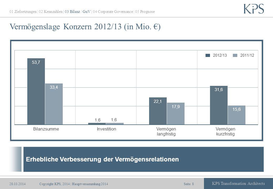 Seite KPS Transformation Architects Vermögenslage Konzern 2012/13 (in Mio. ) BilanzsummeVermögen langfristig Vermögen kurzfristig 01 Zielsetzungen | 0