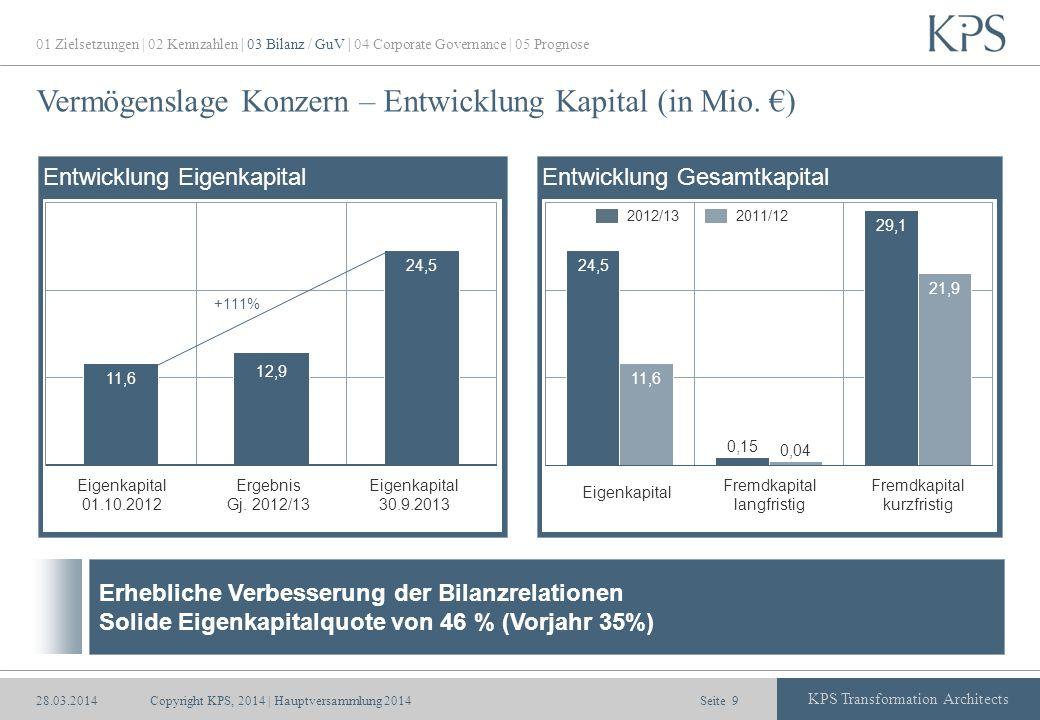 Seite KPS Transformation Architects Vermögenslage Konzern – Entwicklung Kapital (in Mio. ) Eigenkapital Fremdkapital langfristig Fremdkapital kurzfris