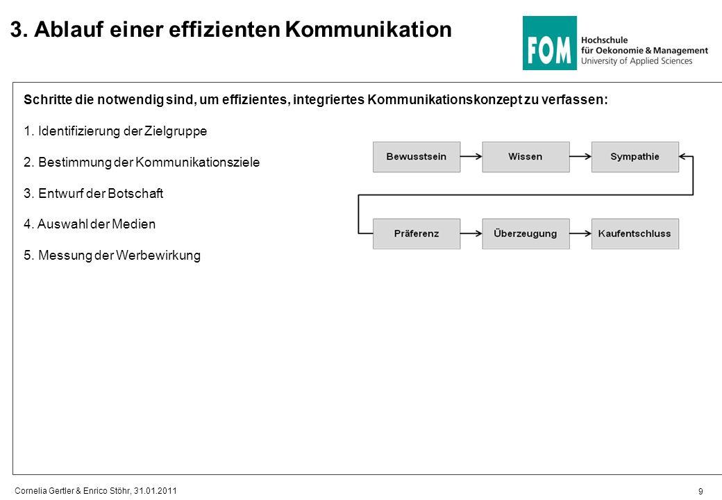 3. Ablauf einer effizienten Kommunikation Schritte die notwendig sind, um effizientes, integriertes Kommunikationskonzept zu verfassen: 1. Identifizie