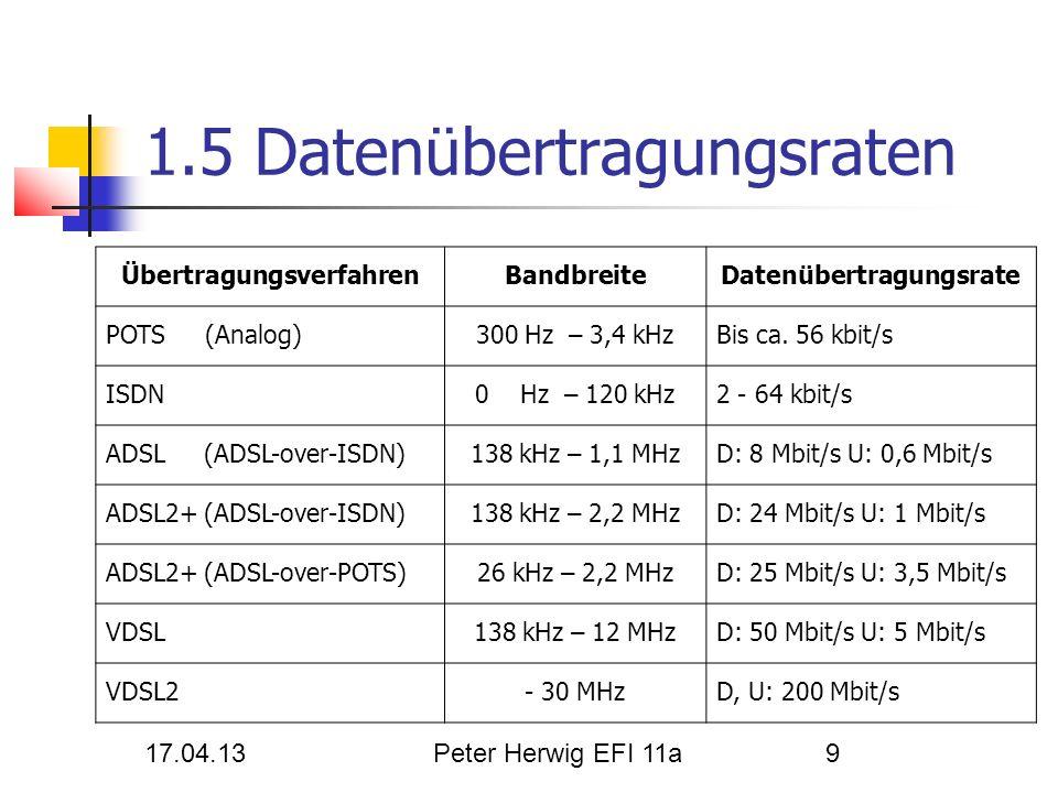 17.04.13Peter Herwig EFI 11a9 ÜbertragungsverfahrenBandbreiteDatenübertragungsrate POTS (Analog)300 Hz – 3,4 kHzBis ca. 56 kbit/s ISDN0 Hz – 120 kHz2
