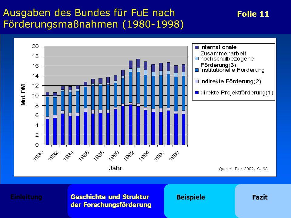 Folie 11 Quelle: Fier 2002, S. 98 Ausgaben des Bundes für FuE nach Förderungsmaßnahmen (1980-1998) Einleitung Geschichte und Struktur der Forschungsfö