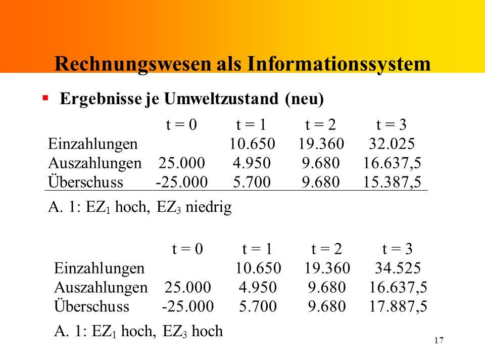 17 Rechnungswesen als Informationssystem Ergebnisse je Umweltzustand (neu) t = 0 t = 1 t = 2 t = 3 Einzahlungen 10.650 19.360 32.025 Auszahlungen 25.0