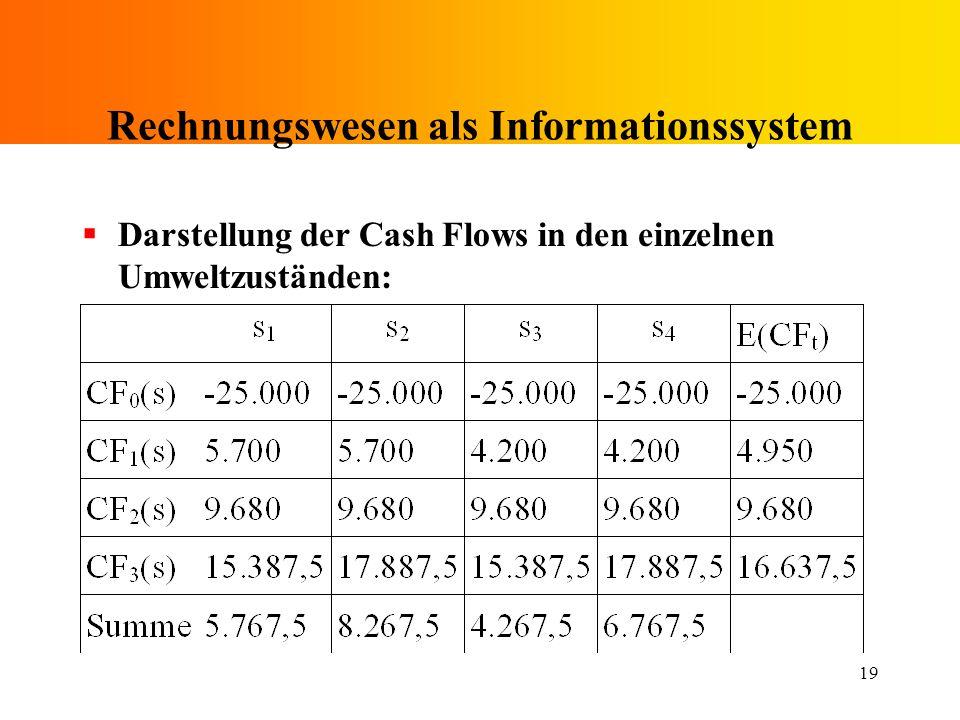 19 Rechnungswesen als Informationssystem Darstellung der Cash Flows in den einzelnen Umweltzuständen: