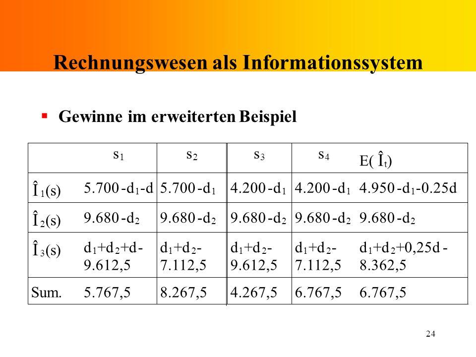 24 Rechnungswesen als Informationssystem Gewinne im erweiterten Beispiel s 1 s 2 s 3 s 4 E( ˆ I t ) ˆ I 1 (s) 5.700-d 1 -d -d 1 4.200-d 1 -d 1 4.950-d