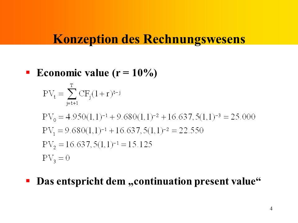 4 Konzeption des Rechnungswesens Economic value (r = 10%) Das entspricht dem continuation present value
