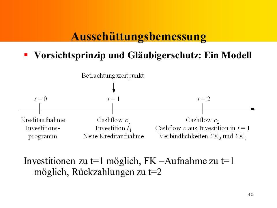 40 Ausschüttungsbemessung Vorsichtsprinzip und Gläubigerschutz: Ein Modell Investitionen zu t=1 möglich, FK –Aufnahme zu t=1 möglich, Rückzahlungen zu