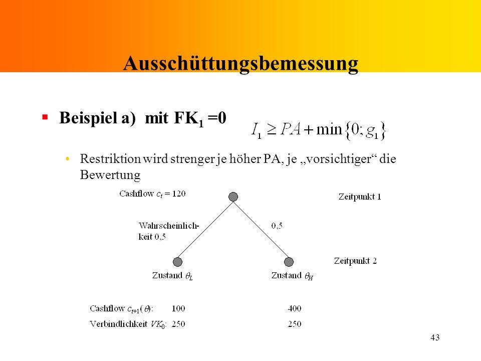 43 Ausschüttungsbemessung Beispiel a) mit FK 1 =0 Restriktion wird strenger je höher PA, je vorsichtiger die Bewertung