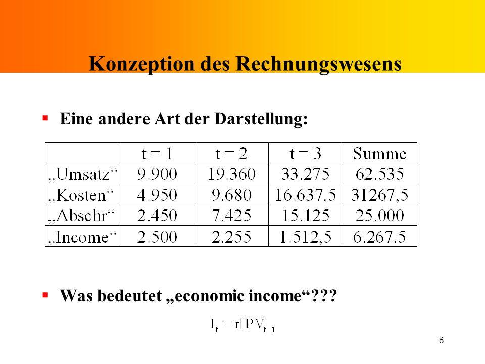 6 Konzeption des Rechnungswesens Eine andere Art der Darstellung: Was bedeutet economic income???