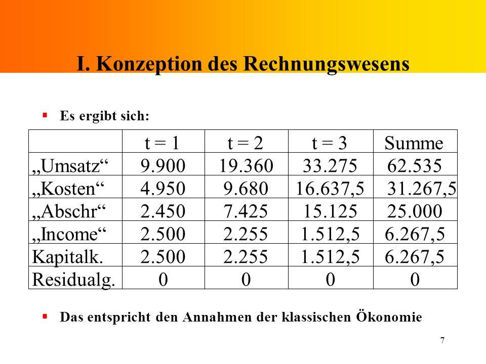 7 I. Konzeption des Rechnungswesens Es ergibt sich: Das entspricht den Annahmen der klassischen Ökonomie