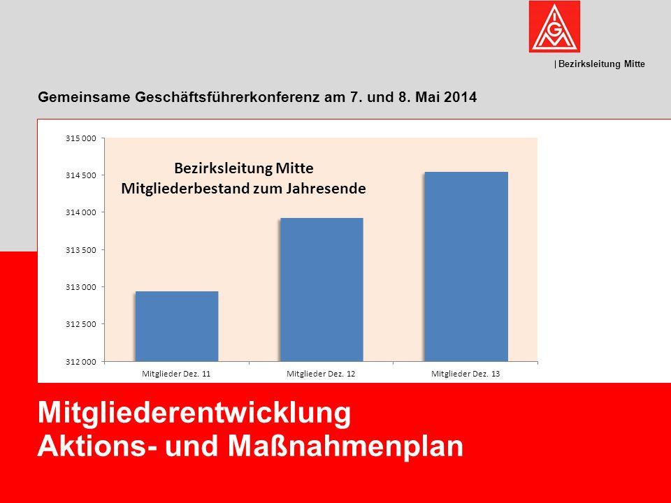 Bezirksleitung Mitte Gemeinsame Geschäftsführerkonferenz am 7. und 8. Mai 2014 Mitgliederentwicklung Aktions- und Maßnahmenplan