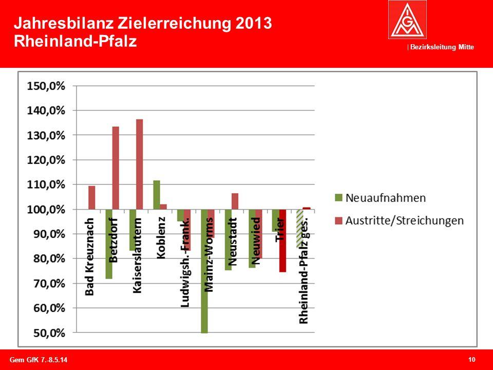 Bezirksleitung Mitte Jahresbilanz Zielerreichung 2013 Rheinland-Pfalz 10 Gem GfK 7.-8.5.14