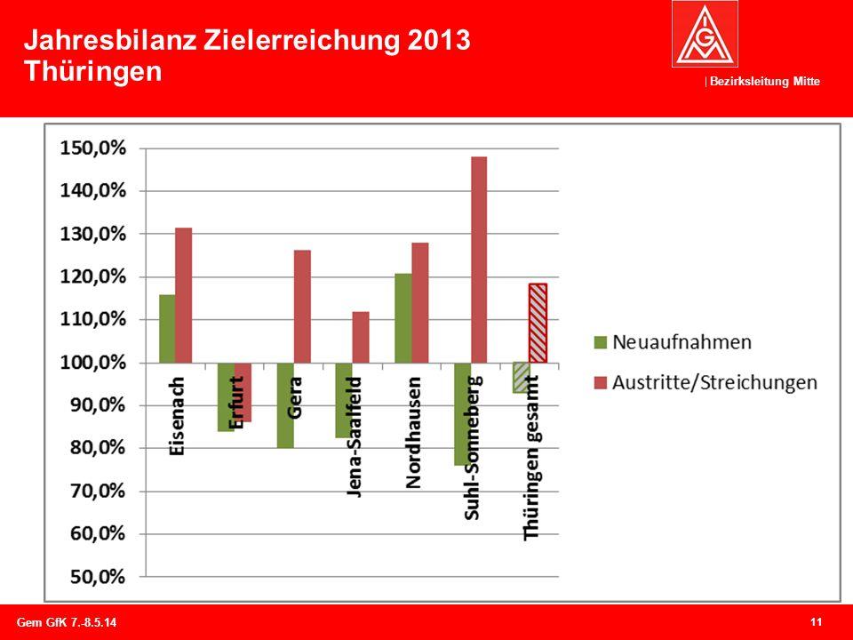 Bezirksleitung Mitte Jahresbilanz Zielerreichung 2013 Thüringen 11 Gem GfK 7.-8.5.14