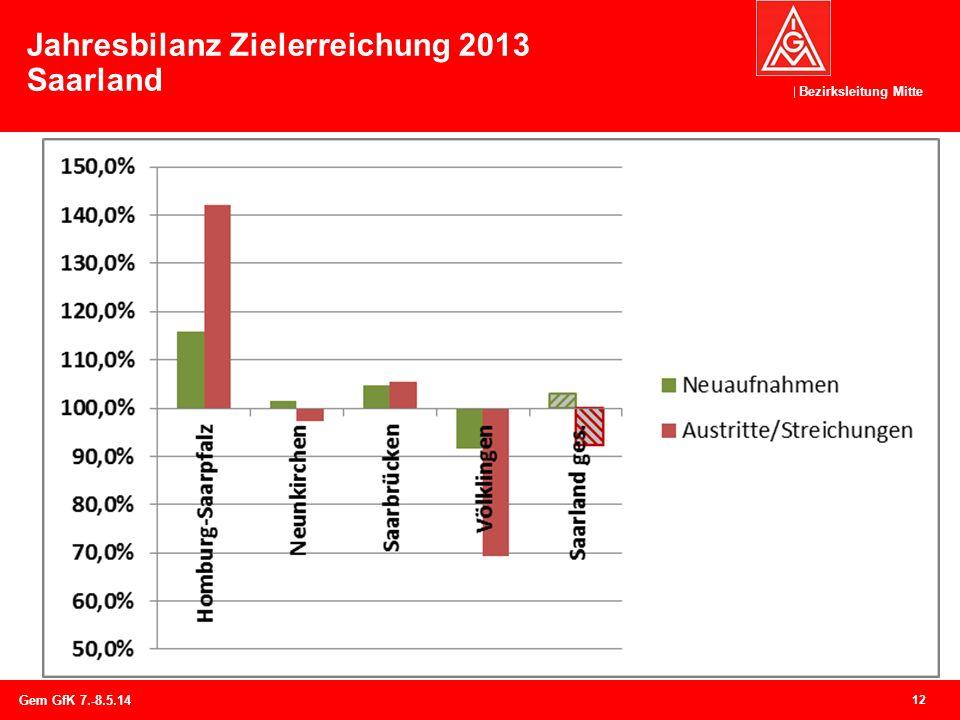 Bezirksleitung Mitte Jahresbilanz Zielerreichung 2013 Saarland 12 Gem GfK 7.-8.5.14