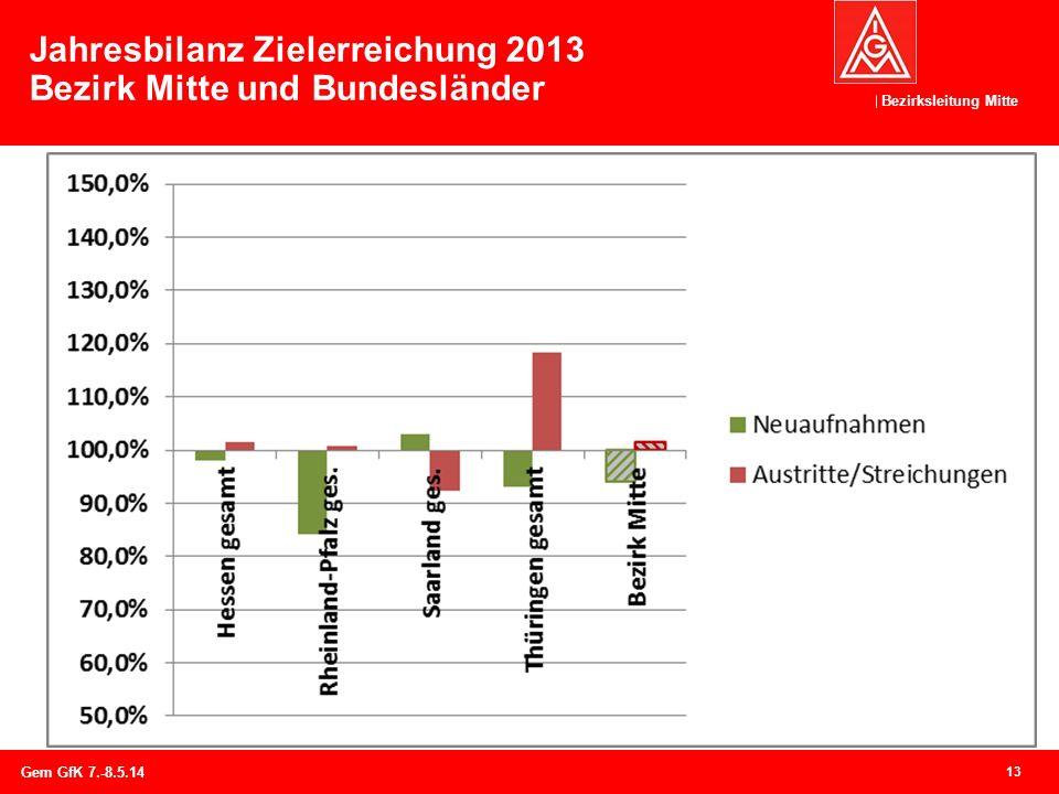 Bezirksleitung Mitte Jahresbilanz Zielerreichung 2013 Bezirk Mitte und Bundesländer 13 Gem GfK 7.-8.5.14