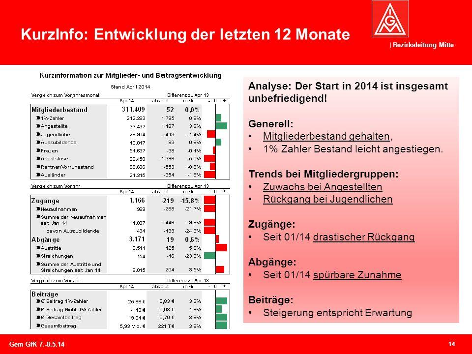 Bezirksleitung Mitte KurzInfo: Entwicklung der letzten 12 Monate 14 Gem GfK 7.-8.5.14 Analyse: Der Start in 2014 ist insgesamt unbefriedigend! Generel