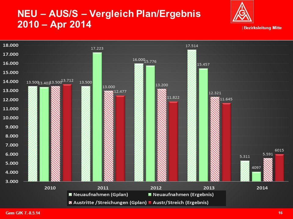 Bezirksleitung Mitte NEU – AUS/S – Vergleich Plan/Ergebnis 2010 – Apr 2014 16 Gem GfK 7.-8.5.14