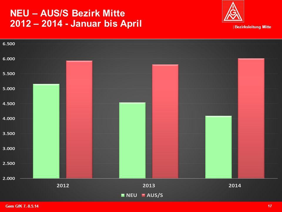 Bezirksleitung Mitte NEU – AUS/S Bezirk Mitte 2012 – 2014 - Januar bis April 17 Gem GfK 7.-8.5.14