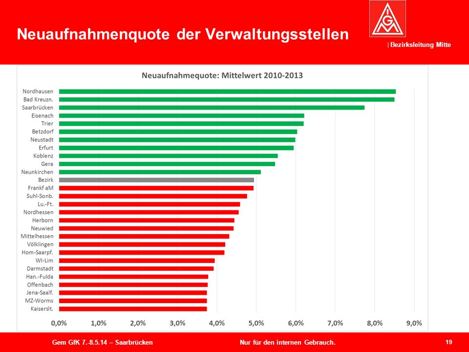 Bezirksleitung Mitte Neuaufnahmenquote der Verwaltungsstellen 19 Gem GfK 7.-8.5.14 – Saarbrücken Nur für den internen Gebrauch.