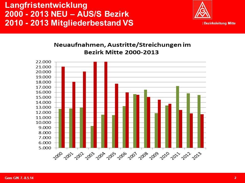 Bezirksleitung Mitte Langfristentwicklung 2000 - 2013 NEU – AUS/S Bezirk 2010 - 2013 Mitgliederbestand VS 2 Gem GfK 7.-8.5.14