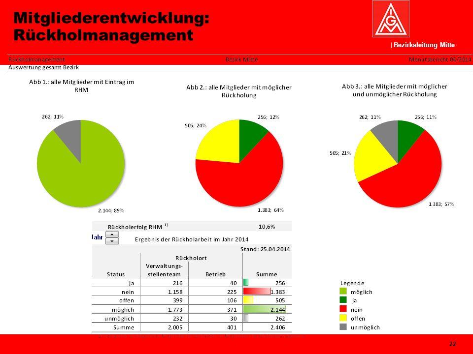 Bezirksleitung Mitte Mitgliederentwicklung: Rückholmanagement 22