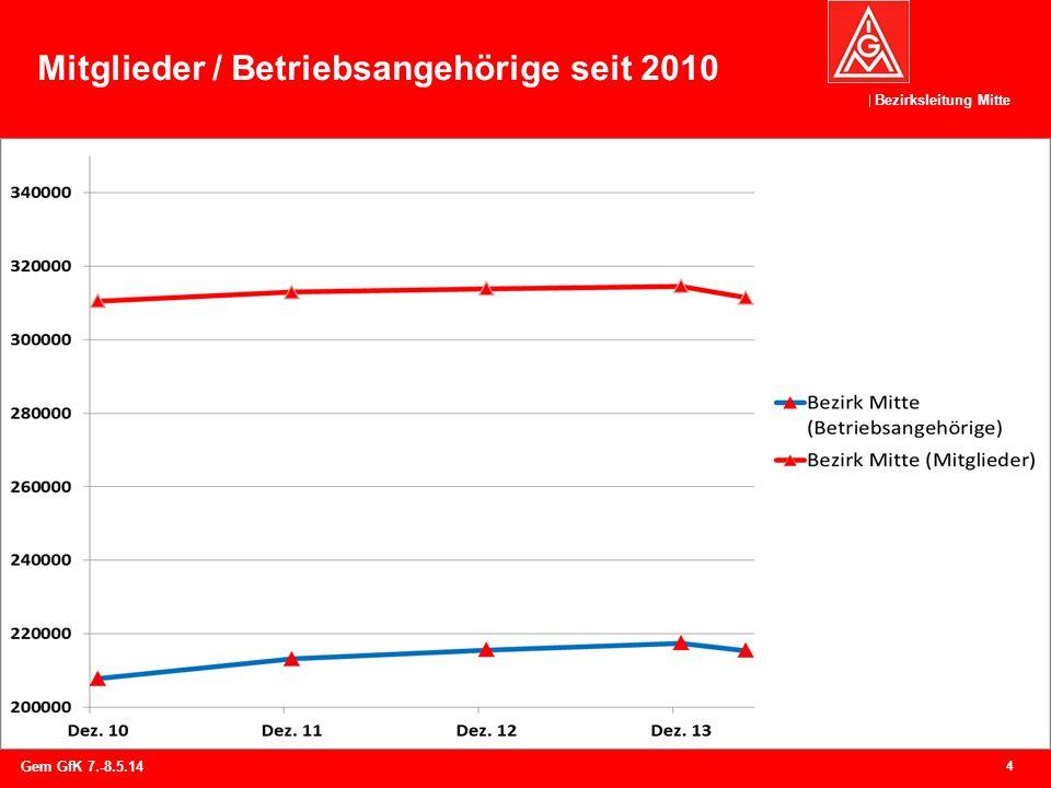 Bezirksleitung Mitte Mitglieder / Betriebsangehörige seit 2010 4 Gem GfK 7.-8.5.14