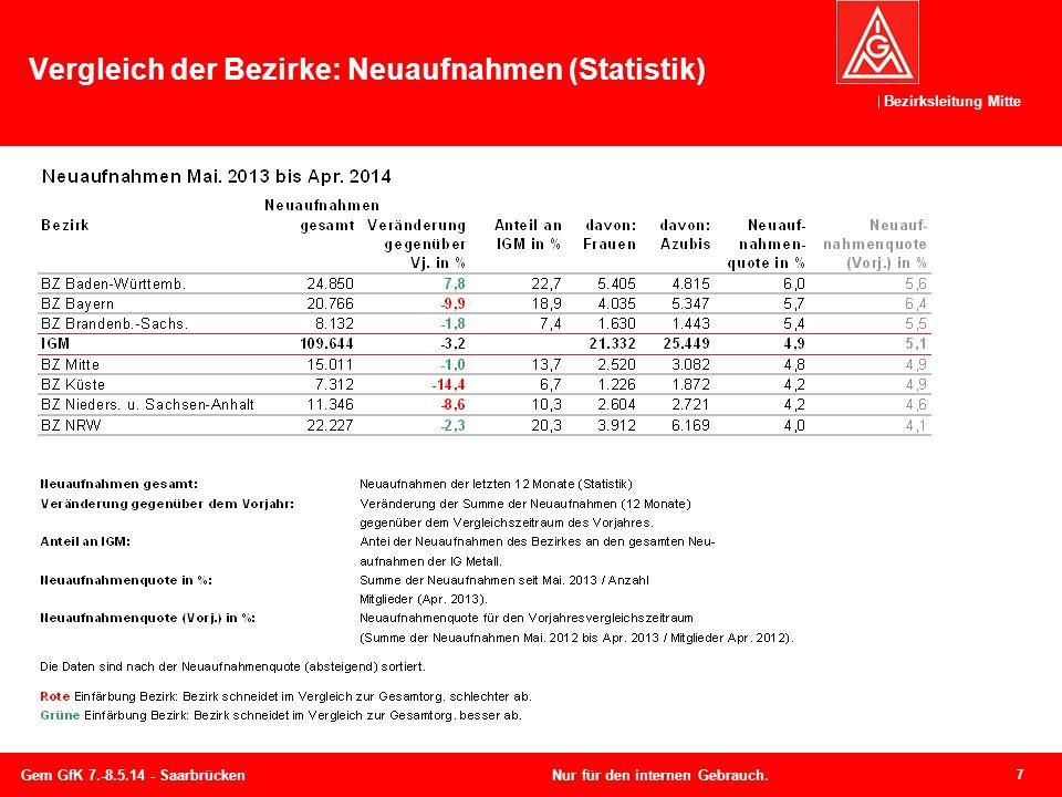 Bezirksleitung Mitte Vergleich der Bezirke: Neuaufnahmen (Statistik) 7 Gem GfK 7.-8.5.14 - SaarbrückenNur für den internen Gebrauch.