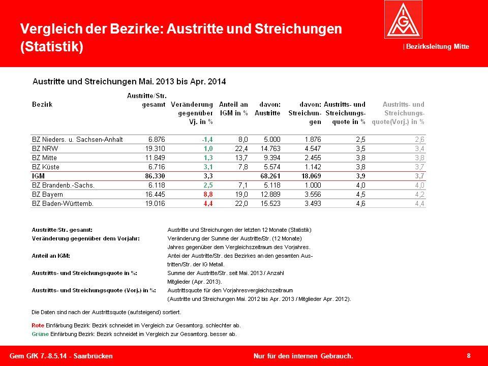 Bezirksleitung Mitte Vergleich der Bezirke: Austritte und Streichungen (Statistik) 8 Gem GfK 7.-8.5.14 - SaarbrückenNur für den internen Gebrauch.