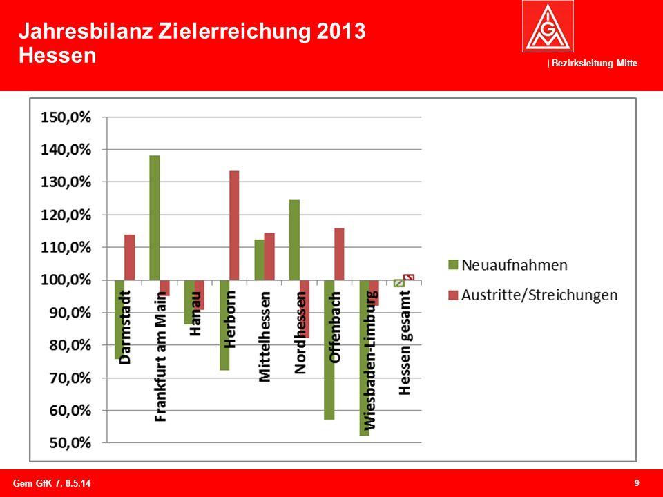 Bezirksleitung Mitte Jahresbilanz Zielerreichung 2013 Hessen 9 Gem GfK 7.-8.5.14