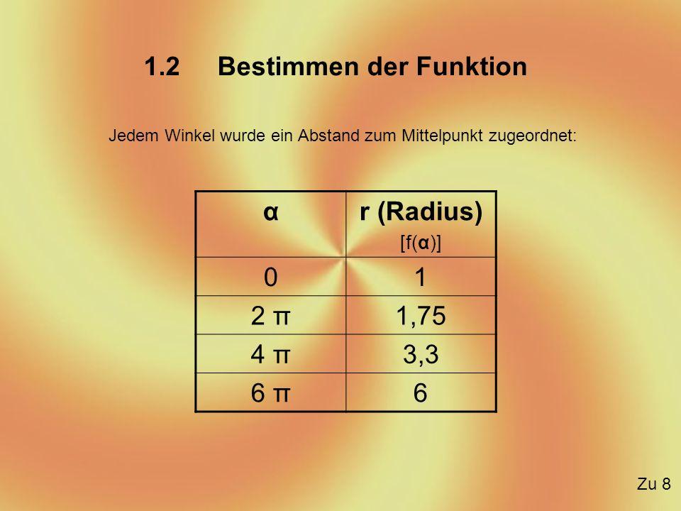 1.2 Bestimmen der Funktion Jedem Winkel wurde ein Abstand zum Mittelpunkt zugeordnet: αr (Radius) [f(α)] 01 2 π1,75 4 π3,3 6 π6 Zu 8