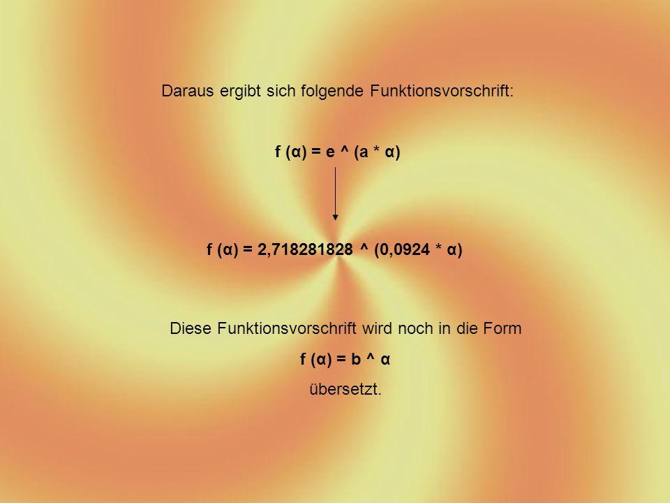 Daraus ergibt sich folgende Funktionsvorschrift: f (α) = e ^ (a * α) f (α) = 2,718281828 ^ (0,0924 * α) Diese Funktionsvorschrift wird noch in die Form f (α) = b ^ α übersetzt.