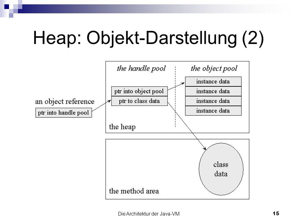 Die Architektur der Java-VM15 Heap: Objekt-Darstellung (2)