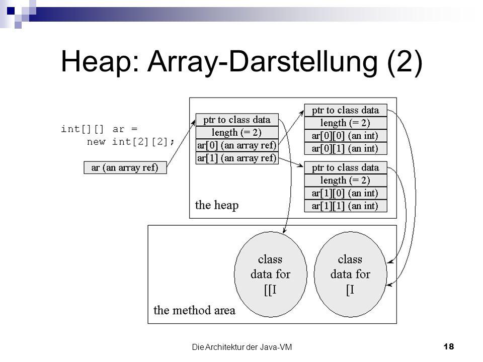 Die Architektur der Java-VM18 Heap: Array-Darstellung (2)