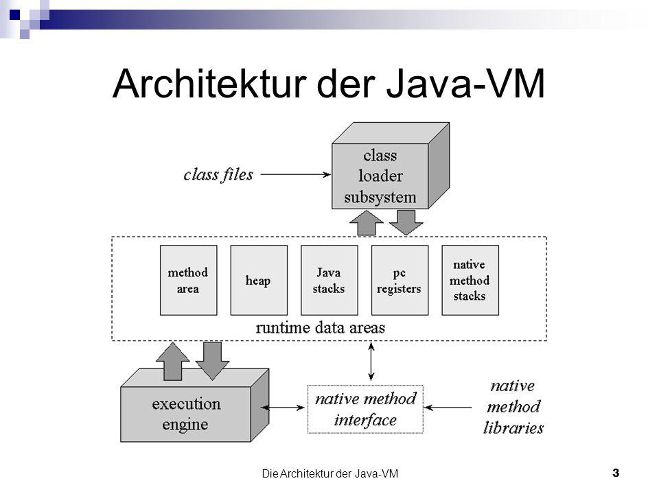 Die Architektur der Java-VM14 Heap: Objekt-Darstellung (1) Daten eines Objekts: Instanzvariablen der Klasse des Objekts und aller Superklassen des Objekts Zeiger auf Klassendaten ist nicht vorgeschrieben aber sehr sinnvoll .