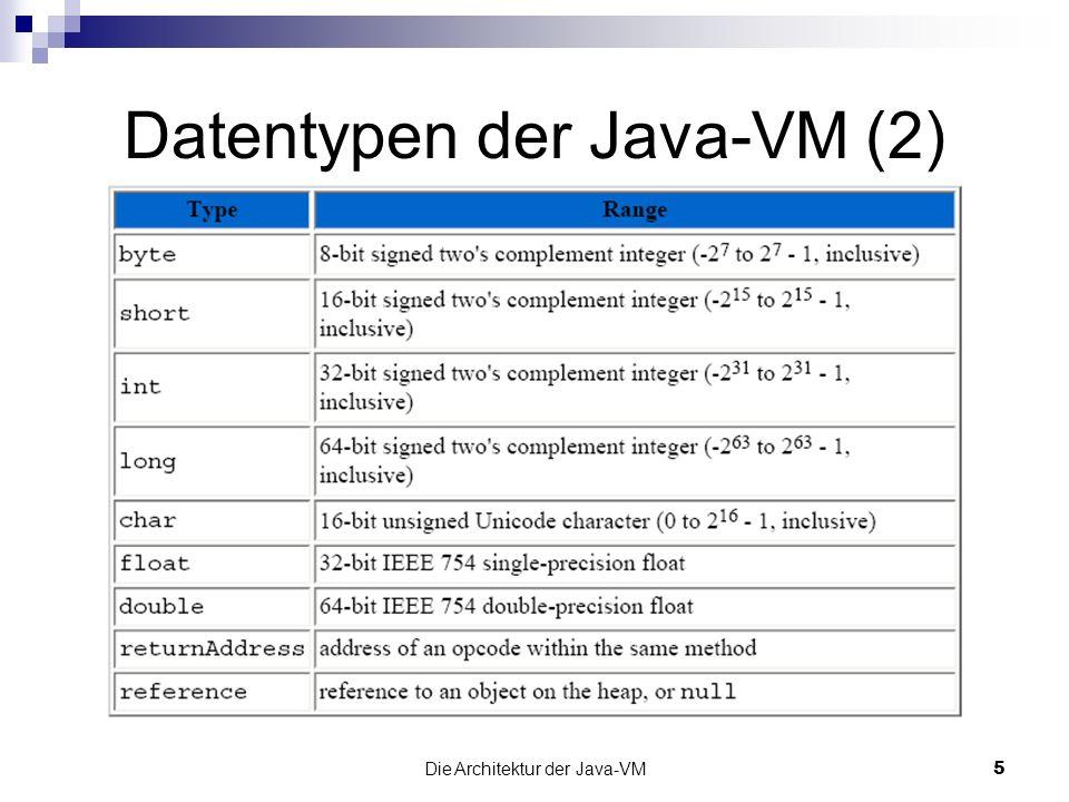 Die Architektur der Java-VM6 Wort-Grösse wird in der Spezifikation der Java-VM gebraucht (z.B.