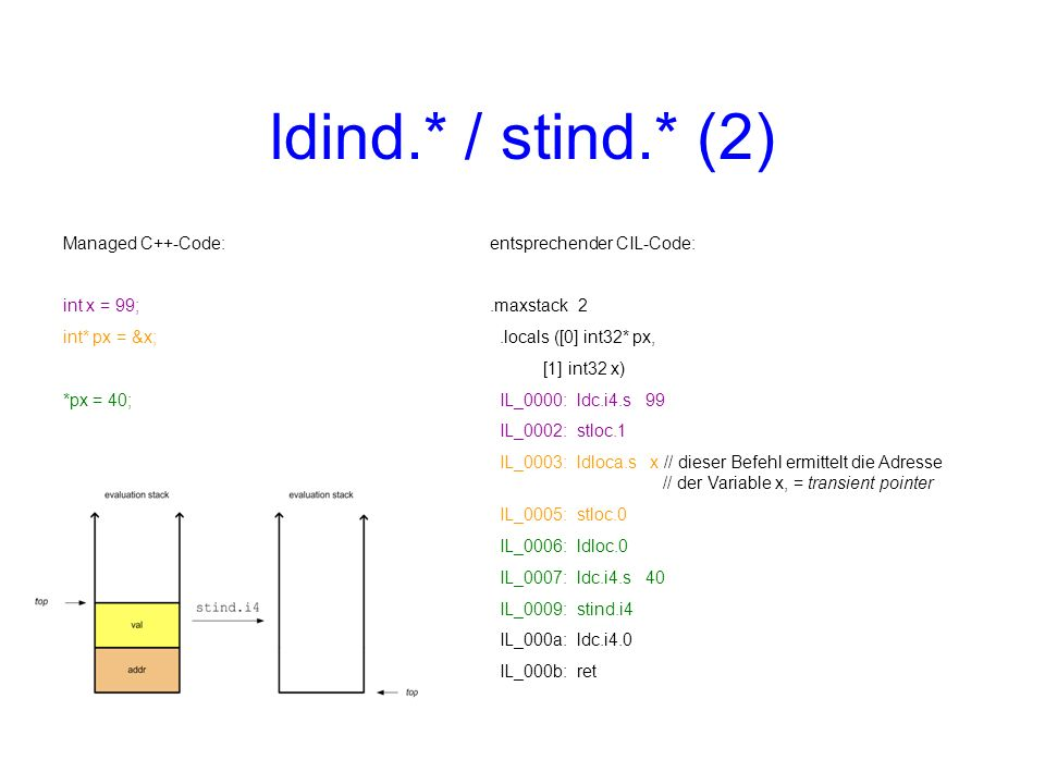 ldind.* / stind.* (2) Managed C++-Code: int x = 99; int* px = &x; *px = 40; entsprechender CIL-Code:.maxstack 2.locals ([0] int32* px, [1] int32 x) IL_0000: ldc.i4.s 99 IL_0002: stloc.1 IL_0003: ldloca.s x // dieser Befehl ermittelt die Adresse // der Variable x, = transient pointer IL_0005: stloc.0 IL_0006: ldloc.0 IL_0007: ldc.i4.s 40 IL_0009: stind.i4 IL_000a: ldc.i4.0 IL_000b: ret