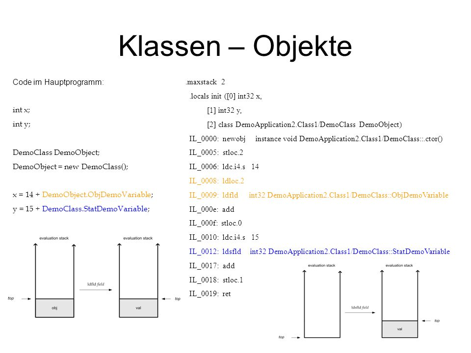 Klassen – Objekte Code im Hauptprogramm: int x; int y; DemoClass DemoObject; DemoObject = new DemoClass(); x = 14 + DemoObject.ObjDemoVariable; y = 15 + DemoClass.StatDemoVariable;.maxstack 2.locals init ([0] int32 x, [1] int32 y, [2] class DemoApplication2.Class1/DemoClass DemoObject) IL_0000: newobj instance void DemoApplication2.Class1/DemoClass::.ctor() IL_0005: stloc.2 IL_0006: ldc.i4.s 14 IL_0008: ldloc.2 IL_0009: ldfld int32 DemoApplication2.Class1/DemoClass::ObjDemoVariable IL_000e: add IL_000f: stloc.0 IL_0010: ldc.i4.s 15 IL_0012: ldsfld int32 DemoApplication2.Class1/DemoClass::StatDemoVariable IL_0017: add IL_0018: stloc.1 IL_0019: ret