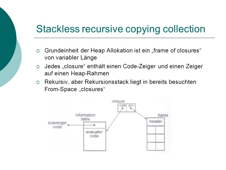 Stackless recursive copying collection Grundeinheit der Heap Allokation ist ein frame of closures von variabler Länge Jedes closure enthält einen Code-Zeiger und einen Zeiger auf einen Heap-Rahmen Rekursiv, aber Rekursionsstack liegt in bereits besuchten From-Space closures