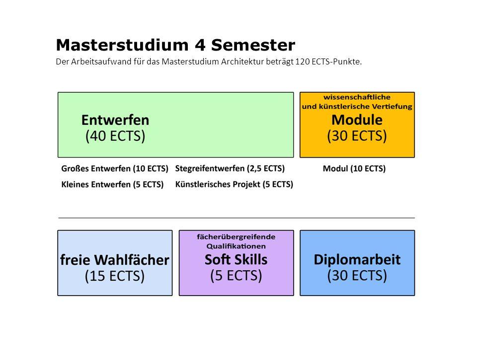 Masterstudium 4 Semester Der Arbeitsaufwand für das Masterstudium Architektur beträgt 120 ECTS-Punkte.