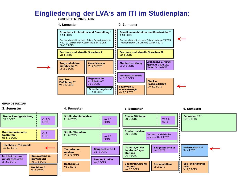 ORIENTIERUNGSJAHR 1. Semester2. Semester Eingliederung der LVAs am ITI im Studienplan: