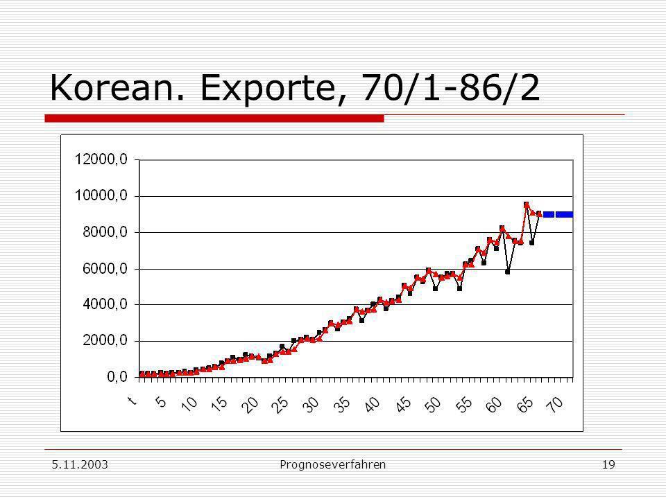 5.11.2003Prognoseverfahren19 Korean. Exporte, 70/1-86/2