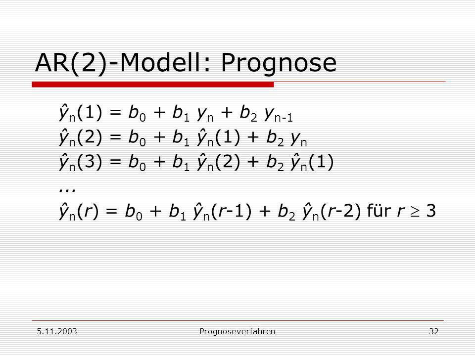 5.11.2003Prognoseverfahren32 AR(2)-Modell: Prognose ŷ n (1) = b 0 + b 1 y n + b 2 y n-1 ŷ n (2) = b 0 + b 1 ŷ n (1) + b 2 y n ŷ n (3) = b 0 + b 1 ŷ n
