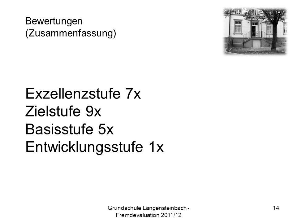 Exzellenzstufe 7x Zielstufe 9x Basisstufe 5x Entwicklungsstufe 1x Bewertungen (Zusammenfassung) 14Grundschule Langensteinbach - Fremdevaluation 2011/12