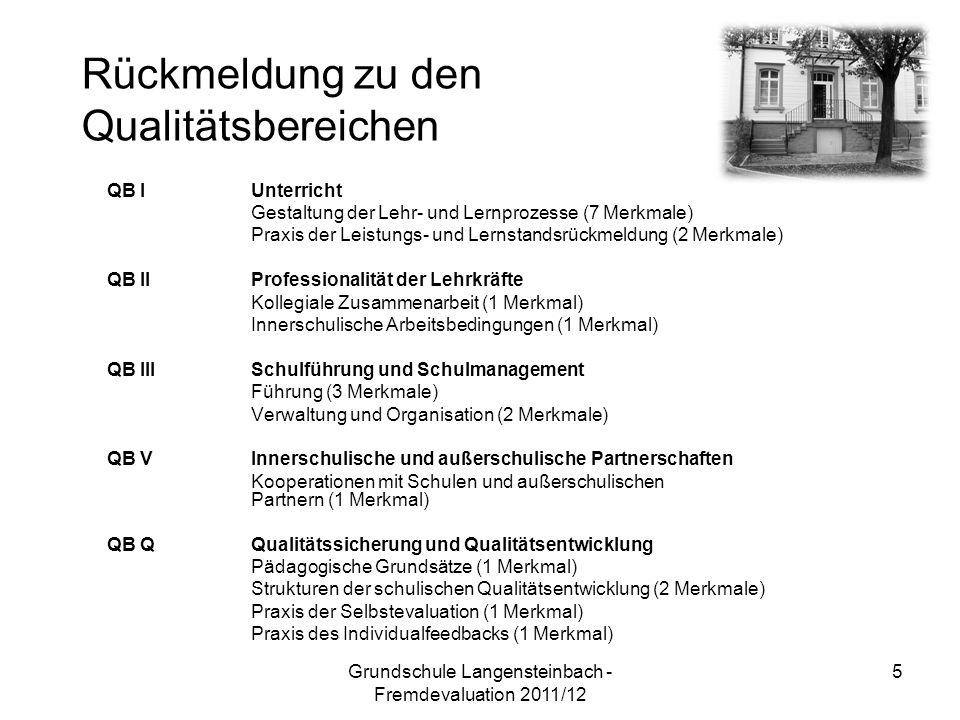 QB IUnterricht Gestaltung der Lehr- und Lernprozesse (7 Merkmale) Praxis der Leistungs- und Lernstandsrückmeldung (2 Merkmale) QB II Professionalität der Lehrkräfte Kollegiale Zusammenarbeit (1 Merkmal) Innerschulische Arbeitsbedingungen (1 Merkmal) QB IIISchulführung und Schulmanagement Führung (3 Merkmale) Verwaltung und Organisation (2 Merkmale) QB VInnerschulische und außerschulische Partnerschaften Kooperationen mit Schulen und außerschulischen Partnern (1 Merkmal) QB QQualitätssicherung und Qualitätsentwicklung Pädagogische Grundsätze (1 Merkmal) Strukturen der schulischen Qualitätsentwicklung (2 Merkmale) Praxis der Selbstevaluation (1 Merkmal) Praxis des Individualfeedbacks (1 Merkmal) Rückmeldung zu den Qualitätsbereichen 5Grundschule Langensteinbach - Fremdevaluation 2011/12