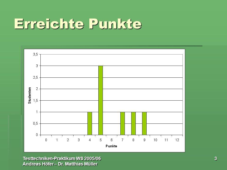 Testtechniken-Praktikum WS 2005/06 Andreas Höfer – Dr. Matthias Müller 3 Erreichte Punkte