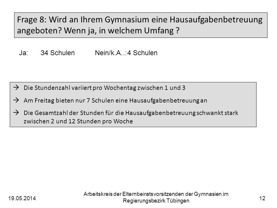 19.05.2014 Arbeitskreis der Elternbeiratsvorsitzenden der Gymnasien im Regierungsbezirk Tübingen 12 Frage 8: Wird an Ihrem Gymnasium eine Hausaufgaben