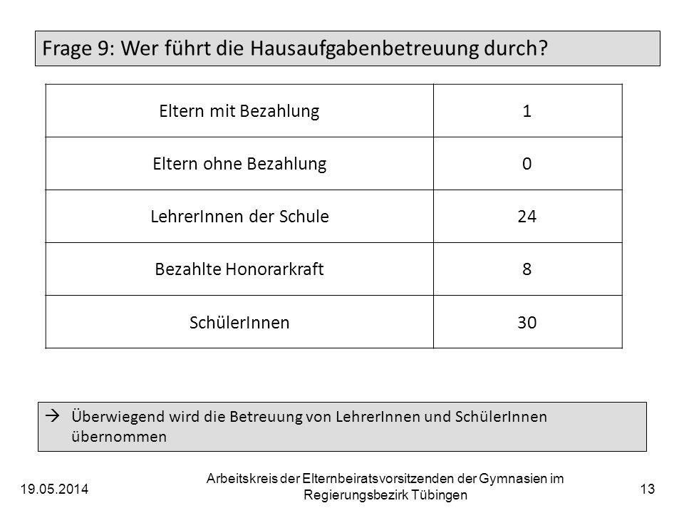 19.05.2014 Arbeitskreis der Elternbeiratsvorsitzenden der Gymnasien im Regierungsbezirk Tübingen 13 Frage 9: Wer führt die Hausaufgabenbetreuung durch