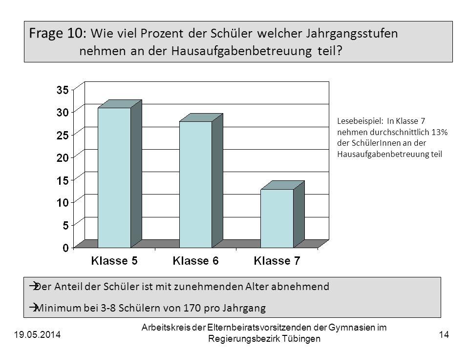 19.05.2014 Arbeitskreis der Elternbeiratsvorsitzenden der Gymnasien im Regierungsbezirk Tübingen 14 Frage 10: Wie viel Prozent der Schüler welcher Jahrgangsstufen nehmen an der Hausaufgabenbetreuung teil.