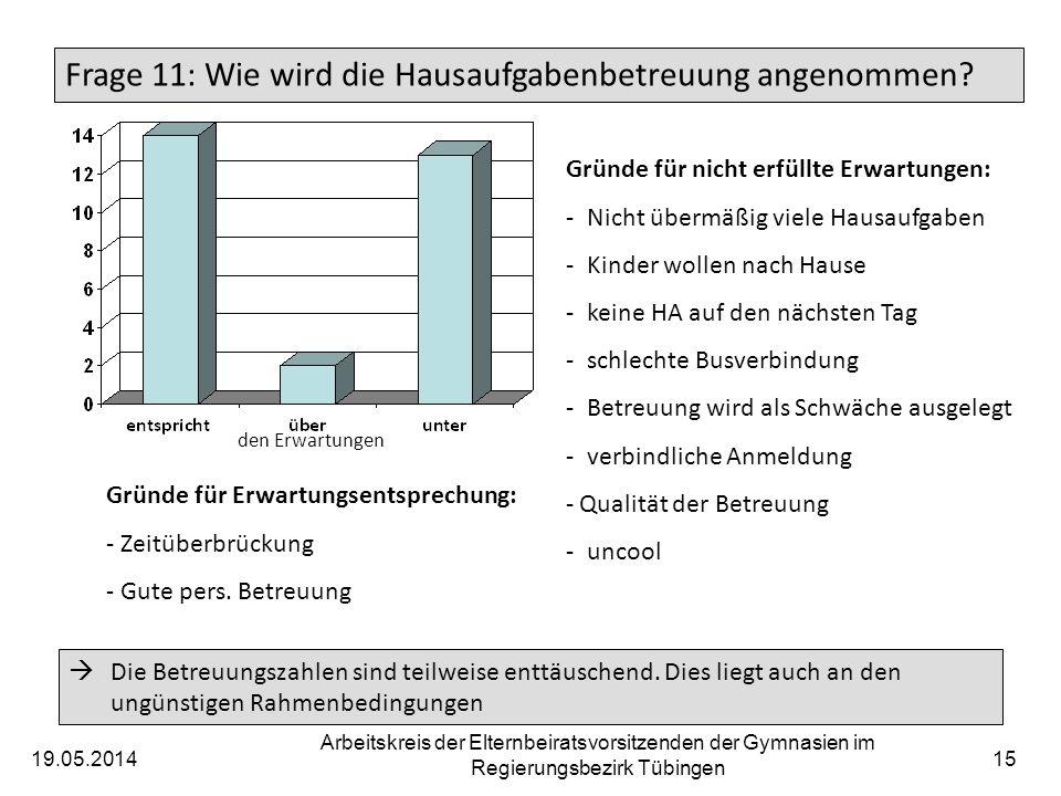 19.05.2014 Arbeitskreis der Elternbeiratsvorsitzenden der Gymnasien im Regierungsbezirk Tübingen 15 Frage 11: Wie wird die Hausaufgabenbetreuung angen