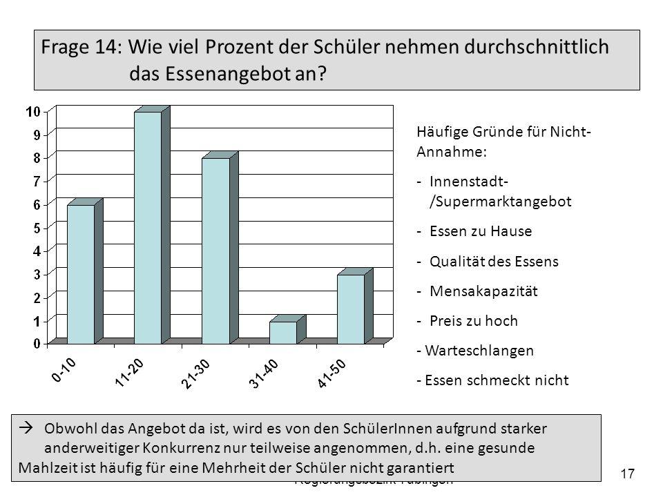 19.05.2014 Arbeitskreis der Elternbeiratsvorsitzenden der Gymnasien im Regierungsbezirk Tübingen 17 Frage 14: Wie viel Prozent der Schüler nehmen durc